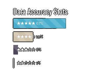 player rating database
